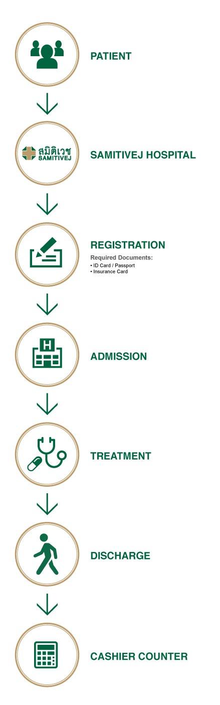 Claim-Process-Inpatients-Diagram