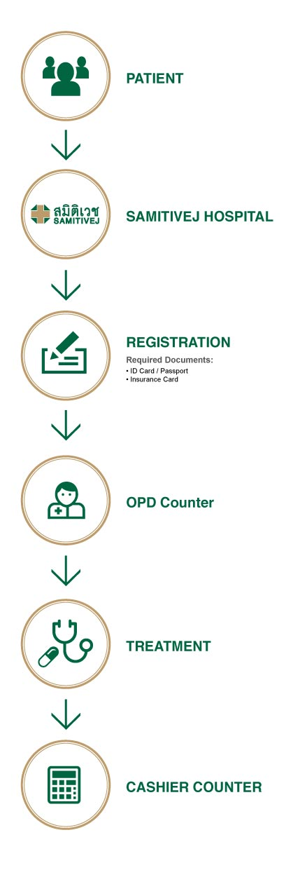 Claim-Process-Outpatients-Diagram